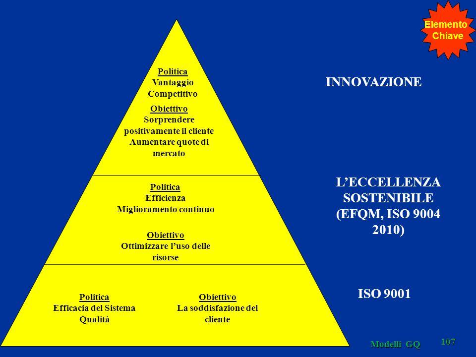 Modelli GQ 107 Politica Vantaggio Competitivo Obiettivo Sorprendere positivamente il cliente Aumentare quote di mercato Obiettivo Ottimizzare luso delle risorse Politica Efficienza Miglioramento continuo Politica Efficacia del Sistema Qualità Obiettivo La soddisfazione del cliente INNOVAZIONE LECCELLENZA SOSTENIBILE (EFQM, ISO 9004 2010) ISO 9001 Elemento Chiave