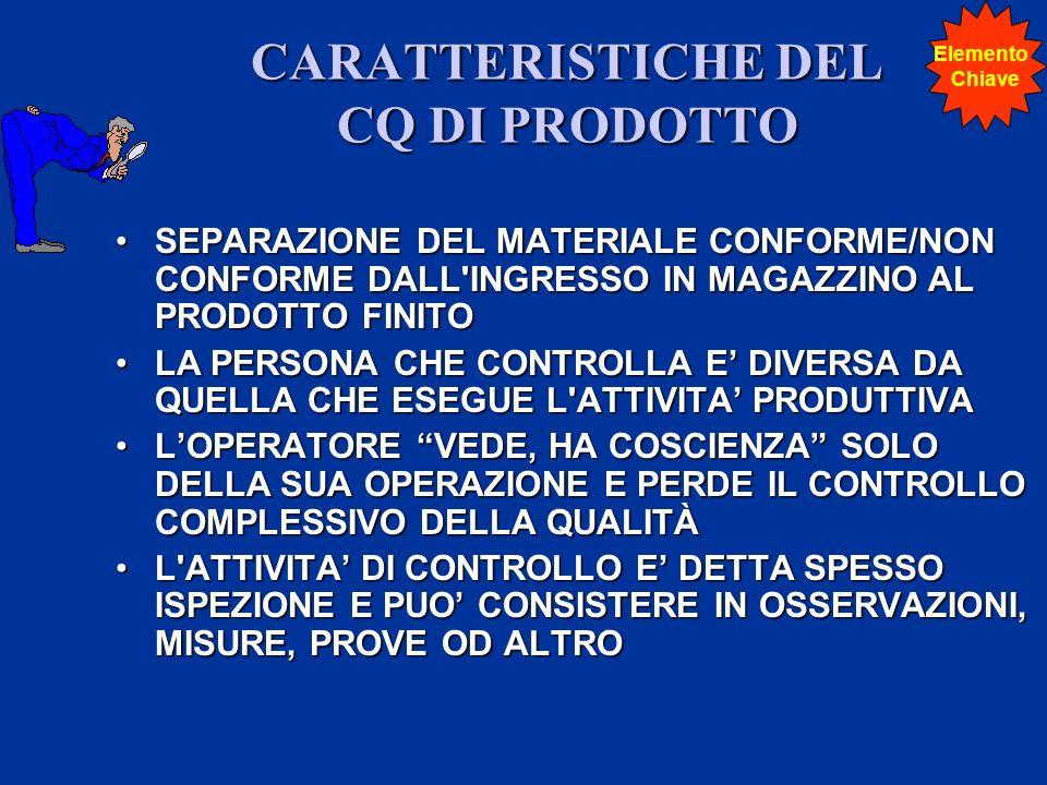 CARATTERISTICHE DEL CQ DI PRODOTTO SEPARAZIONE DEL MATERIALE CONFORME/NON CONFORME DALL INGRESSO IN MAGAZZINO AL PRODOTTO FINITOSEPARAZIONE DEL MATERIALE CONFORME/NON CONFORME DALL INGRESSO IN MAGAZZINO AL PRODOTTO FINITO LA PERSONA CHE CONTROLLA E DIVERSA DA QUELLA CHE ESEGUE L ATTIVITA PRODUTTIVALA PERSONA CHE CONTROLLA E DIVERSA DA QUELLA CHE ESEGUE L ATTIVITA PRODUTTIVA LOPERATORE VEDE, HA COSCIENZA SOLO DELLA SUA OPERAZIONE E PERDE IL CONTROLLO COMPLESSIVO DELLA QUALITÀLOPERATORE VEDE, HA COSCIENZA SOLO DELLA SUA OPERAZIONE E PERDE IL CONTROLLO COMPLESSIVO DELLA QUALITÀ L ATTIVITA DI CONTROLLO E DETTA SPESSO ISPEZIONE E PUO CONSISTERE IN OSSERVAZIONI, MISURE, PROVE OD ALTROL ATTIVITA DI CONTROLLO E DETTA SPESSO ISPEZIONE E PUO CONSISTERE IN OSSERVAZIONI, MISURE, PROVE OD ALTRO Elemento Chiave