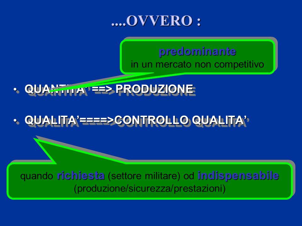 ....OVVERO : QUANTITA ==> PRODUZIONE QUANTITA ==> PRODUZIONE QUALITA====>CONTROLLO QUALITA QUALITA====>CONTROLLO QUALITA QUANTITA ==> PRODUZIONE QUANTITA ==> PRODUZIONE QUALITA====>CONTROLLO QUALITA QUALITA====>CONTROLLO QUALITA predominante in un mercato non competitivopredominante richiestaindispensabile quando richiesta (settore militare) od indispensabile (produzione/sicurezza/prestazioni)