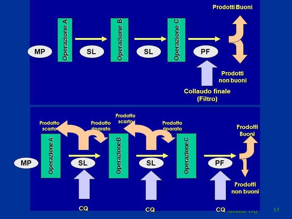 Modelli GQ 13 Operazione A Collaudo finale (Filtro) Prodotti Buoni Prodotti non buoni Operazione B Operazione C MPSL PF Operazione A ProdottiBuoni Operazione B Operazione C CQCQ CQ Prodottoriparato Prodottoscarto Prodotti non buoni ProdottoriparatoProdottoscarto MPSL PF