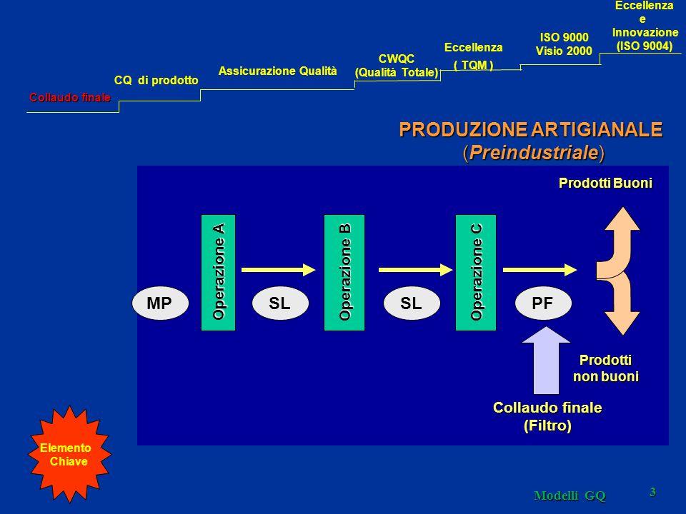 Modelli GQ 3 PRODUZIONE ARTIGIANALE (Preindustriale) Operazione A Collaudo finale (Filtro) Prodotti Buoni Prodotti non buoni Operazione B Operazione C MPSL PF Elemento Chiave Collaudo finale CQ di prodotto Assicurazione Qualità CWQC (Qualità Totale) Eccellenza ( TQM ) Eccellenza e Innovazione (ISO 9004) ISO 9000 Visio 2000