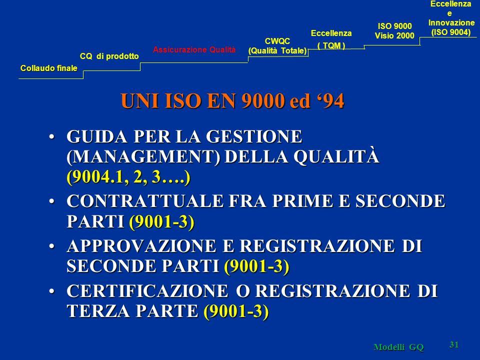 31 UNI ISO EN 9000 ed 94 GUIDA PER LA GESTIONE (MANAGEMENT) DELLA QUALITÀ (9004.1, 2, 3….)GUIDA PER LA GESTIONE (MANAGEMENT) DELLA QUALITÀ (9004.1, 2, 3….) CONTRATTUALE FRA PRIME E SECONDE PARTI (9001-3)CONTRATTUALE FRA PRIME E SECONDE PARTI (9001-3) APPROVAZIONE E REGISTRAZIONE DI SECONDE PARTI (9001-3)APPROVAZIONE E REGISTRAZIONE DI SECONDE PARTI (9001-3) CERTIFICAZIONE O REGISTRAZIONE DI TERZA PARTE (9001-3)CERTIFICAZIONE O REGISTRAZIONE DI TERZA PARTE (9001-3) Collaudo finale CQ di prodotto Assicurazione Qualità CWQC (Qualità Totale) Eccellenza ( TQM ) Eccellenza e Innovazione (ISO 9004) ISO 9000 Visio 2000