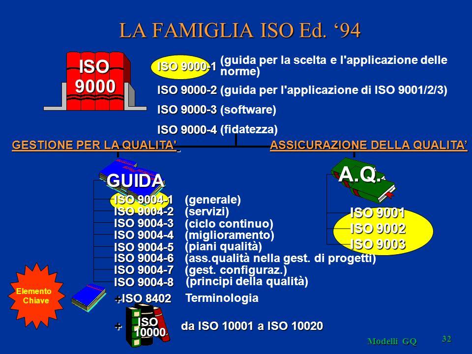 Modelli GQ 32 GESTIONE PER LA QUALITA ISO 9000-1 (guida per la scelta e l applicazione delle norme) ISO 9000-2 (guida per l applicazione di ISO 9001/2/3) ISO 9000-3 (software) ISO 9000-4 (fidatezza) ISO 9001 ISO 9002 ISO 9003 (generale) (servizi) (ciclo continuo) (miglioramento) (piani qualità) (ass.qualità nella gest.