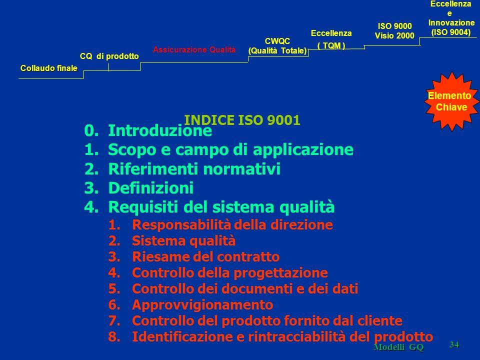 Modelli GQ 34 INDICE ISO 9001 0.Introduzione 1.Scopo e campo di applicazione 2.Riferimenti normativi 3.Definizioni 4.Requisiti del sistema qualità 1.R