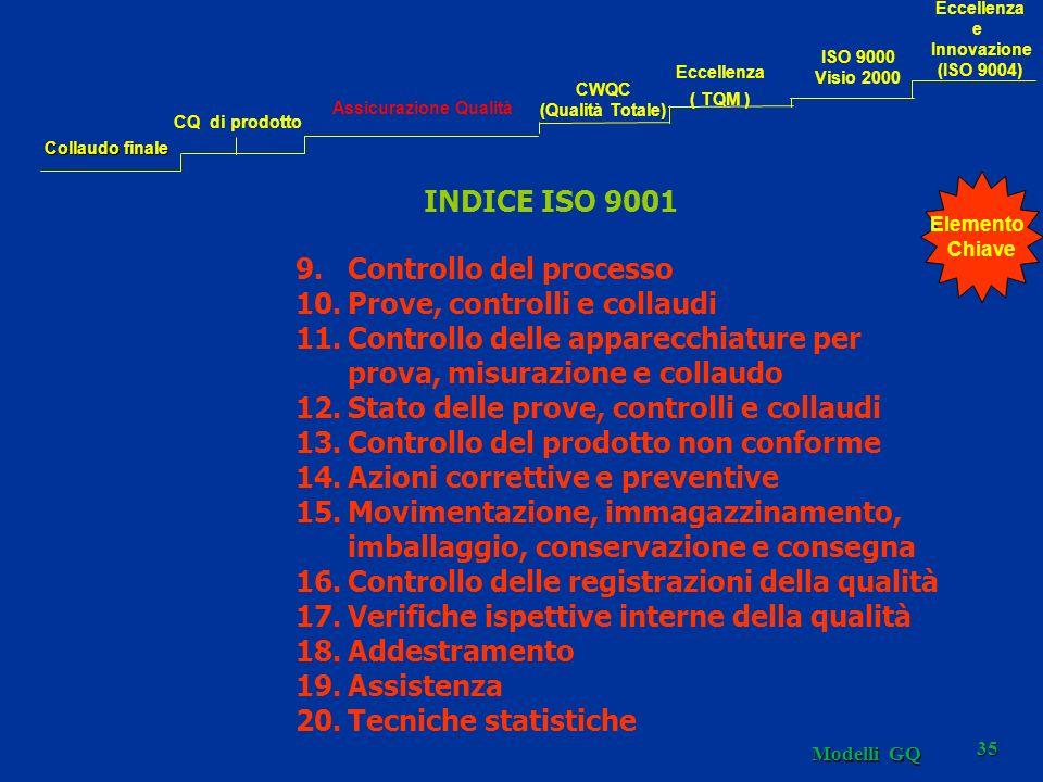 Modelli GQ 35 INDICE ISO 9001 9.Controllo del processo 10.Prove, controlli e collaudi 11.Controllo delle apparecchiature per prova, misurazione e collaudo 12.Stato delle prove, controlli e collaudi 13.Controllo del prodotto non conforme 14.Azioni correttive e preventive 15.Movimentazione, immagazzinamento, imballaggio, conservazione e consegna 16.Controllo delle registrazioni della qualità 17.Verifiche ispettive interne della qualità 18.Addestramento 19.Assistenza 20.Tecniche statistiche Elemento Chiave Collaudo finale CQ di prodotto Assicurazione Qualità CWQC (Qualità Totale) Eccellenza ( TQM ) Eccellenza e Innovazione (ISO 9004) ISO 9000 Visio 2000
