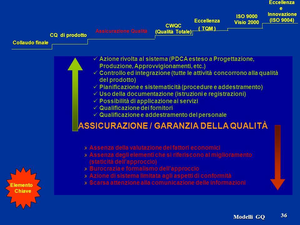 Modelli GQ 36 ASSICURAZIONE / GARANZIA DELLA QUALITÀ Azione rivolta al sistema (PDCA esteso a Progettazione, Produzione, Approvvigionamenti, etc.) Controllo ed integrazione (tutte le attività concorrono alla qualità del prodotto) Pianificazione e sistematicità (procedure e addestramento) Uso della documentazione (istruzioni e registrazioni) Possibilità di applicazione ai servizi Qualificazione dei fornitori Qualificazione e addestramento del personale Assenza della valutazione dei fattori economici Assenza degli elementi che si riferiscono al miglioramento (staticità dellapproccio) Burocrazia e formalismo dellapproccio Azione di sistema limitata agli aspetti di conformità Scarsa attenzione alla comunicazione delle informazioni Elemento Chiave Collaudo finale CQ di prodotto Assicurazione Qualità CWQC (Qualità Totale) Eccellenza ( TQM ) Eccellenza e Innovazione (ISO 9004) ISO 9000 Visio 2000