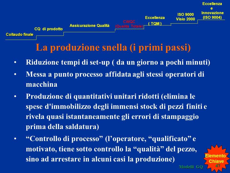 La produzione snella (i primi passi) Riduzione tempi di set-up ( da un giorno a pochi minuti) Messa a punto processo affidata agli stessi operatori di