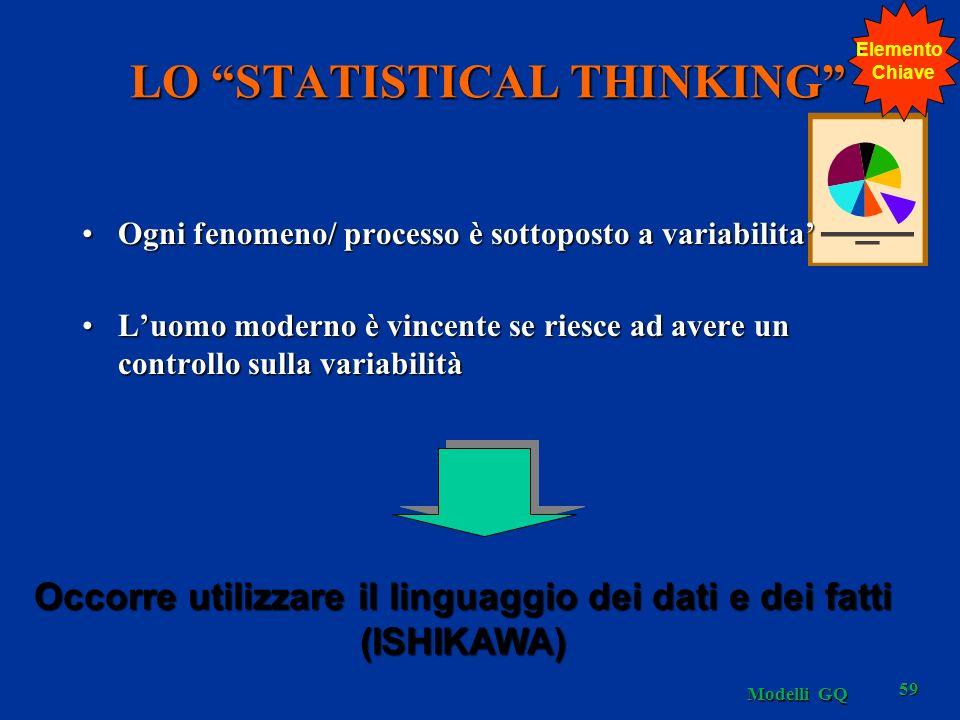 LO STATISTICAL THINKING Ogni fenomeno/ processo è sottoposto a variabilitaOgni fenomeno/ processo è sottoposto a variabilita Luomo moderno è vincente