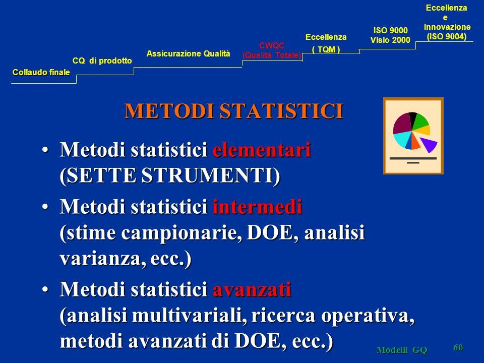 METODI STATISTICI Metodi statistici elementari (SETTE STRUMENTI)Metodi statistici elementari (SETTE STRUMENTI) Metodi statistici intermedi (stime campionarie, DOE, analisi varianza, ecc.)Metodi statistici intermedi (stime campionarie, DOE, analisi varianza, ecc.) Metodi statistici avanzati (analisi multivariali, ricerca operativa, metodi avanzati di DOE, ecc.)Metodi statistici avanzati (analisi multivariali, ricerca operativa, metodi avanzati di DOE, ecc.) 60 Modelli GQ Collaudo finale CQ di prodotto Assicurazione Qualità CWQC (Qualità Totale) Eccellenza ( TQM ) Eccellenza e Innovazione (ISO 9004) ISO 9000 Visio 2000