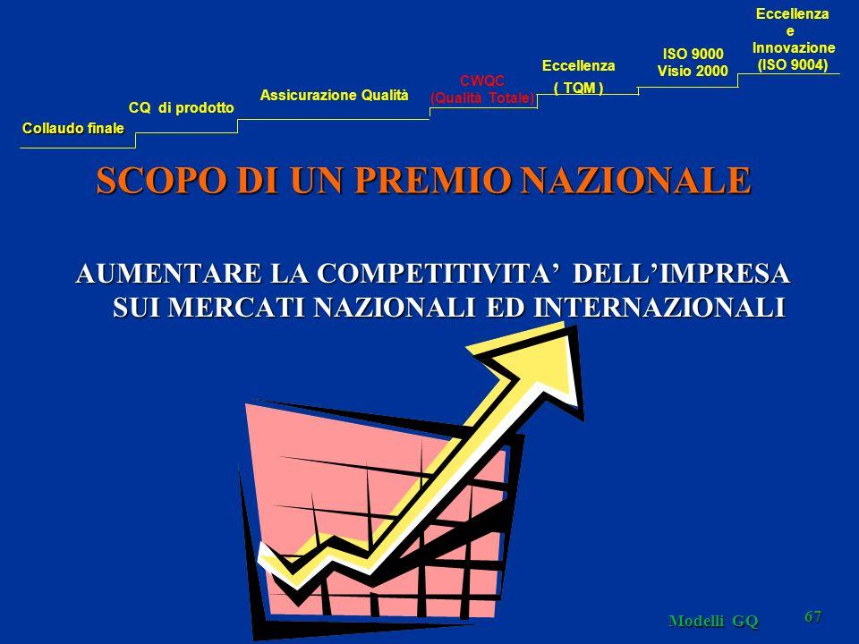 Modelli GQ 67 SCOPO DI UN PREMIO NAZIONALE AUMENTARE LA COMPETITIVITA DELLIMPRESA SUI MERCATI NAZIONALI ED INTERNAZIONALI Collaudo finale CQ di prodotto Assicurazione Qualità CWQC (Qualità Totale) Eccellenza ( TQM ) Eccellenza e Innovazione (ISO 9004) ISO 9000 Visio 2000