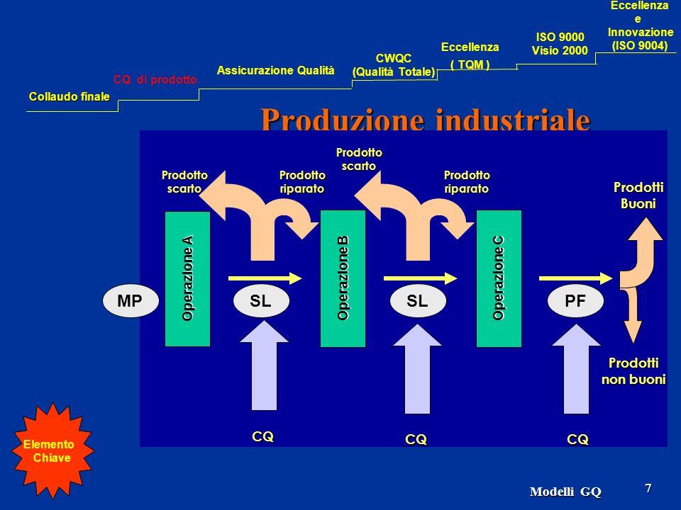 Modelli GQ 7 Produzione industriale Operazione A ProdottiBuoni Operazione B Operazione C CQCQ CQ Prodottoriparato Prodottoscarto Prodotti non buoni ProdottoriparatoProdottoscarto MPSL PF Elemento Chiave Collaudo finale CQ di prodotto Assicurazione Qualità CWQC (Qualità Totale) Eccellenza ( TQM ) Eccellenza e Innovazione (ISO 9004) ISO 9000 Visio 2000