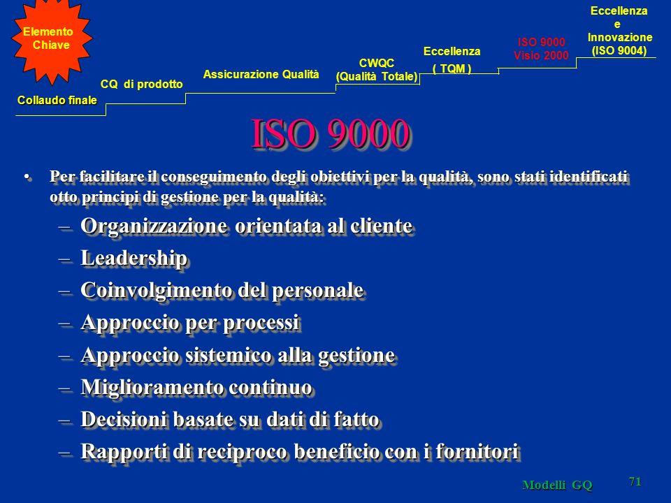 Modelli GQ 71 ISO 9000 Per facilitare il conseguimento degli obiettivi per la qualità, sono stati identificati otto principi di gestione per la qualit