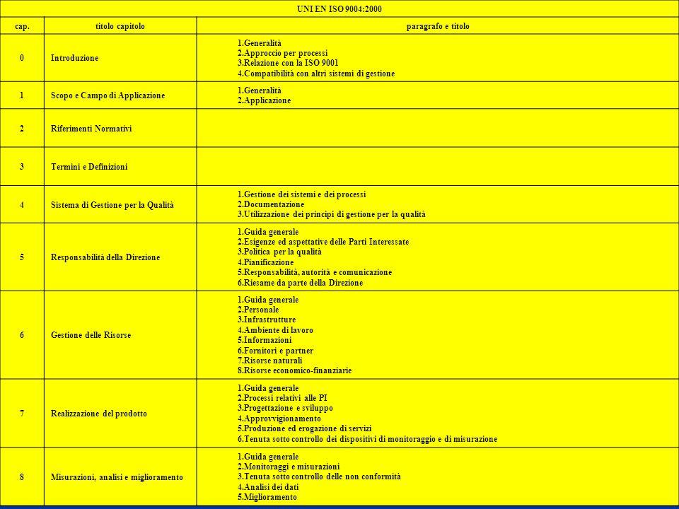 Modelli GQ 78 UNI EN ISO 9004:2000 cap.titolo capitoloparagrafo e titolo 0Introduzione 1.Generalità 2.Approccio per processi 3.Relazione con la ISO 90
