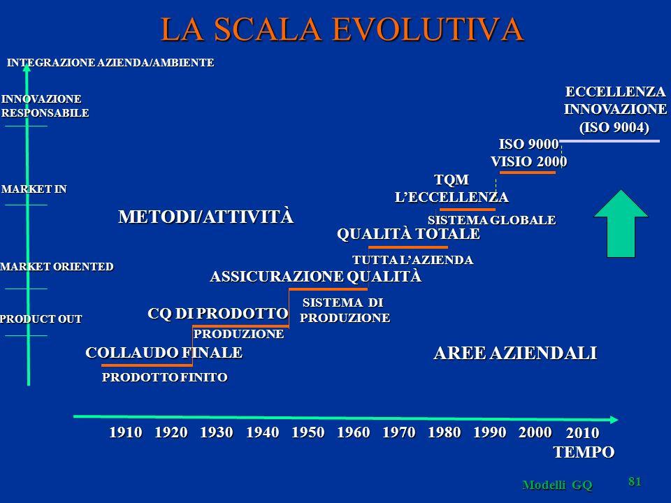Modelli GQ 81 LA SCALA EVOLUTIVA SISTEMA GLOBALE TQMLECCELLENZA PRODUZIONE CQ DI PRODOTTO SISTEMA DI PRODUZIONE PRODUZIONE ASSICURAZIONE QUALITÀ TUTTA LAZIENDA QUALITÀ TOTALE METODI/ATTIVITÀ AREE AZIENDALI INTEGRAZIONE AZIENDA/AMBIENTE MARKET IN MARKET ORIENTED PRODUCT OUT 1910192019301940195019701960198019902000 TEMPO COLLAUDO FINALE PRODOTTO FINITO 2010 ECCELLENZAINNOVAZIONE (ISO 9004) INNOVAZIONERESPONSABILE ISO 9000 VISIO 2000