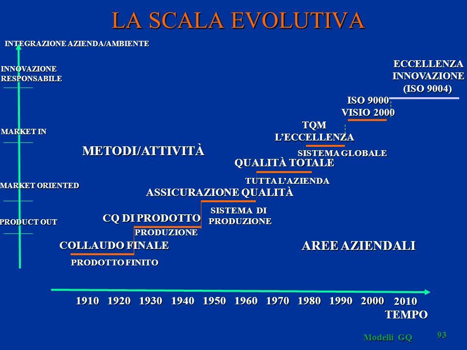 Modelli GQ 93 LA SCALA EVOLUTIVA SISTEMA GLOBALE TQMLECCELLENZA PRODUZIONE CQ DI PRODOTTO SISTEMA DI PRODUZIONE PRODUZIONE ASSICURAZIONE QUALITÀ TUTTA LAZIENDA QUALITÀ TOTALE METODI/ATTIVITÀ AREE AZIENDALI INTEGRAZIONE AZIENDA/AMBIENTE MARKET IN MARKET ORIENTED PRODUCT OUT 1910192019301940195019701960198019902000 TEMPO COLLAUDO FINALE PRODOTTO FINITO 2010 ECCELLENZAINNOVAZIONE (ISO 9004) INNOVAZIONERESPONSABILE ISO 9000 VISIO 2000
