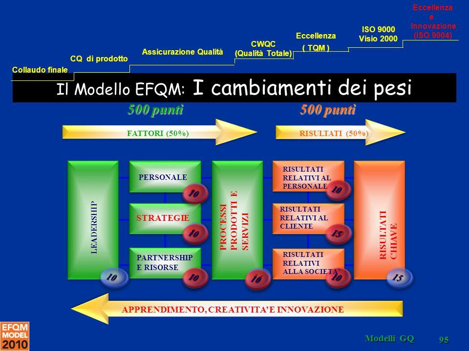 Il Modello EFQM: I cambiamenti dei pesi LEADERSHIP FATTORI (50%)RISULTATI (50%) PERSONALE PARTNERSHIP E RISORSE 500 punti RISULTATI RELATIVI AL CLIENTE RISULTATI RELATIVI AL PERSONALE RISULTATI RELATIVI ALLA SOCIETA STRATEGIE PROCESSI PRODOTTI E SERVIZI RISULTATI CHIAVE APPRENDIMENTO, CREATIVITA E INNOVAZIONE 95 Modelli GQ Collaudo finale CQ di prodotto Assicurazione Qualità CWQC (Qualità Totale) Eccellenza ( TQM ) Eccellenza e Innovazione (ISO 9004) ISO 9000 Visio 2000