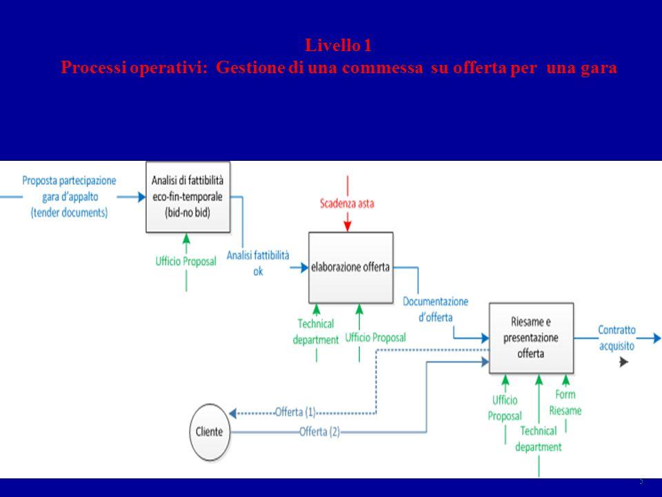 ISO 9001 GQ 2012 13 Mappa processi 5 Livello 1 Processi operativi: Gestione di una commessa su offerta per una gara