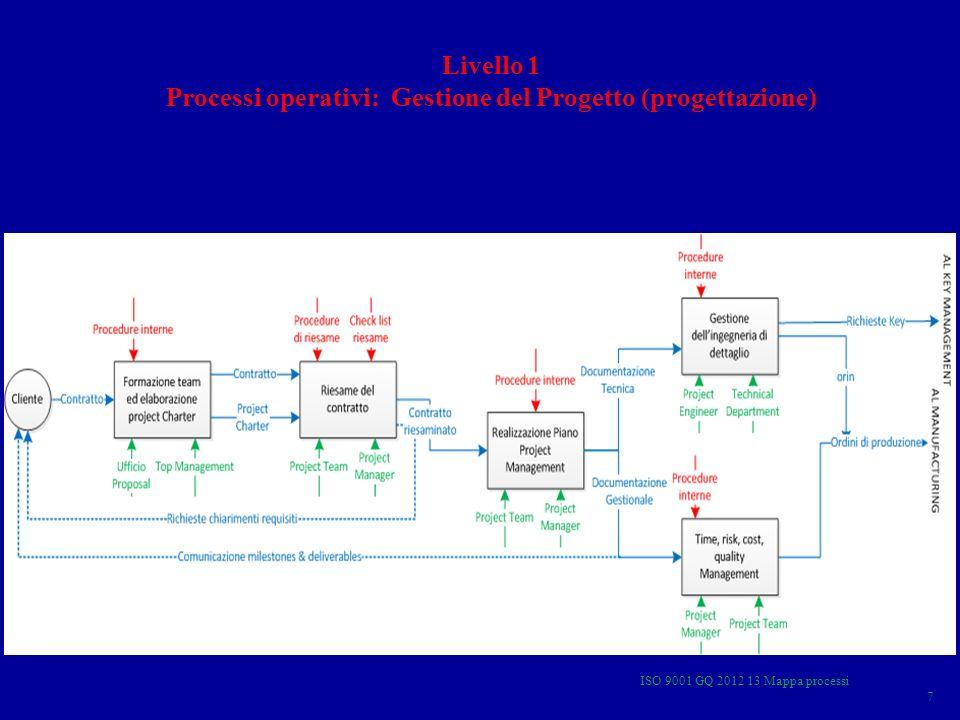 ISO 9001 GQ 2012 13 Mappa processi 7 Livello 1 Processi operativi: Gestione del Progetto (progettazione)