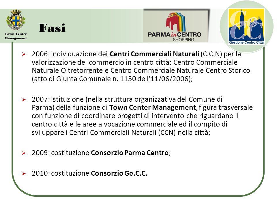 Town Center Management I Centri Commerciali Naturali (C.C.N.)