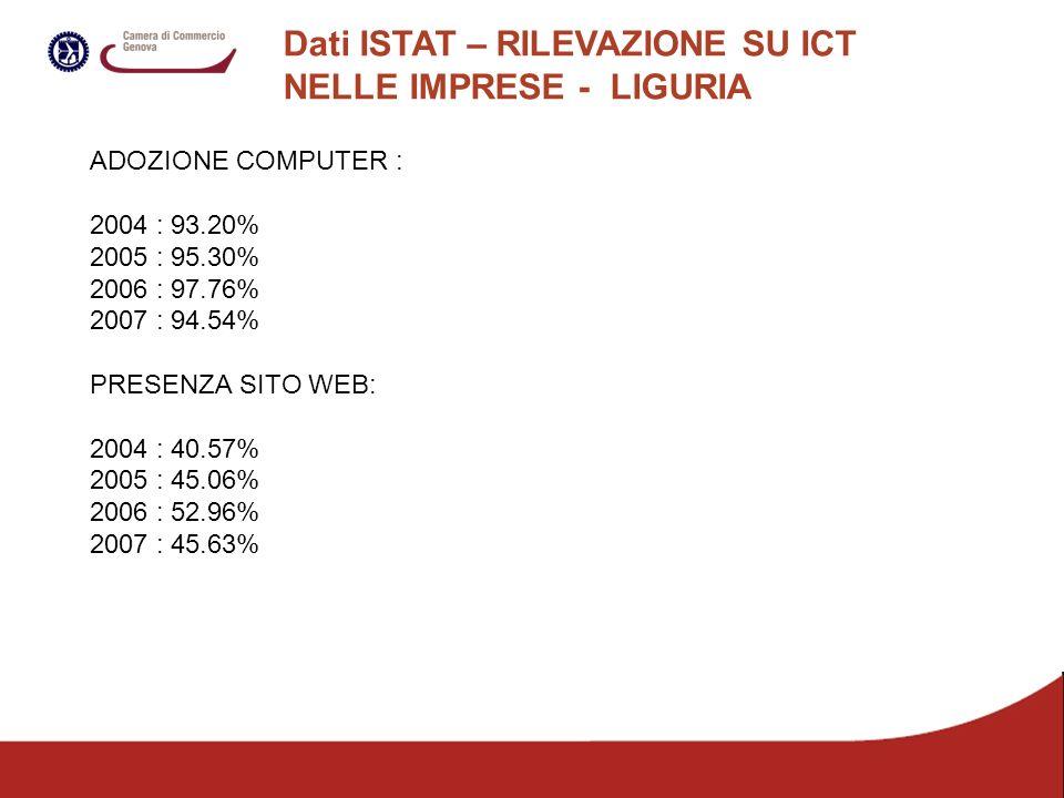 Dati ISTAT – RILEVAZIONE SU ICT NELLE IMPRESE - LIGURIA ADOZIONE COMPUTER : 2004 : 93.20% 2005 : 95.30% 2006 : 97.76% 2007 : 94.54% PRESENZA SITO WEB: 2004 : 40.57% 2005 : 45.06% 2006 : 52.96% 2007 : 45.63%