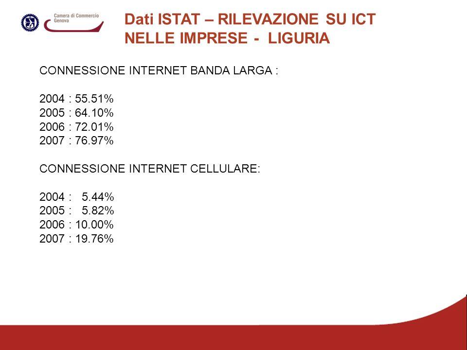 Dati ISTAT – RILEVAZIONE SU ICT NELLE IMPRESE - LIGURIA CONNESSIONE INTERNET BANDA LARGA : 2004 : 55.51% 2005 : 64.10% 2006 : 72.01% 2007 : 76.97% CONNESSIONE INTERNET CELLULARE: 2004 : 5.44% 2005 : 5.82% 2006 : 10.00% 2007 : 19.76%