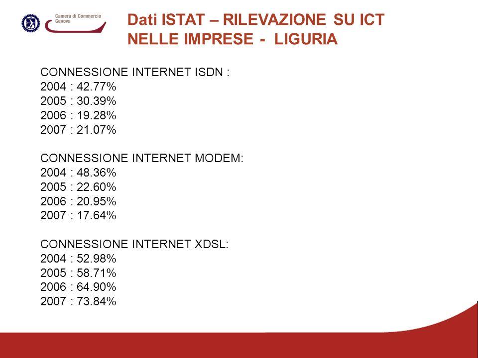 Dati ISTAT – RILEVAZIONE SU ICT NELLE IMPRESE - LIGURIA CONNESSIONE INTERNET ISDN : 2004 : 42.77% 2005 : 30.39% 2006 : 19.28% 2007 : 21.07% CONNESSIONE INTERNET MODEM: 2004 : 48.36% 2005 : 22.60% 2006 : 20.95% 2007 : 17.64% CONNESSIONE INTERNET XDSL: 2004 : 52.98% 2005 : 58.71% 2006 : 64.90% 2007 : 73.84%