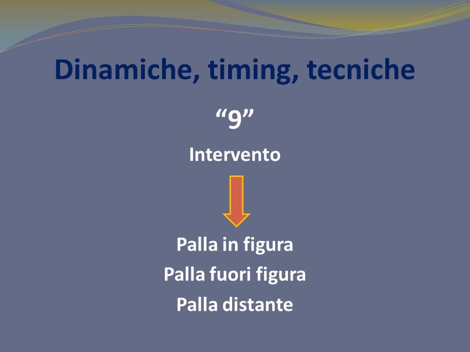 Dinamiche, timing, tecniche 9 Intervento Palla in figura Palla fuori figura Palla distante