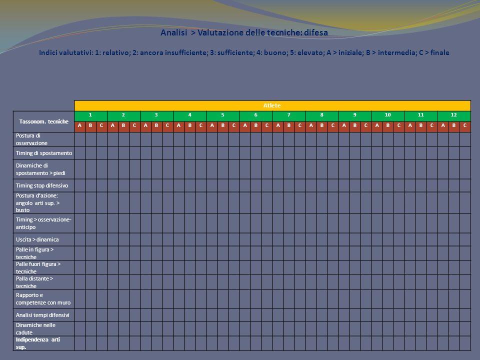 Analisi > Valutazione delle tecniche: difesa Indici valutativi: 1: relativo; 2: ancora insufficiente; 3: sufficiente; 4: buono; 5: elevato; A > inizia