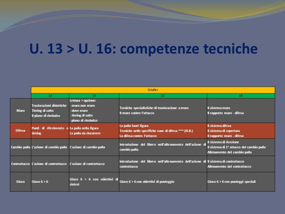 U. 13 > U. 16: competenze tecniche Under 13141516 Muro Traslocazioni didattiche Timing di salto Il piano di rimbalzo Lettura > opzione: -muro non muro