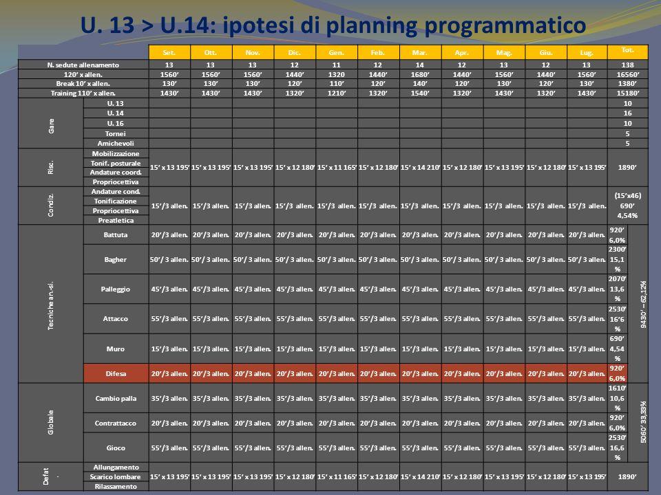 U. 13 > U.14: ipotesi di planning programmatico Set.Ott.Nov.Dic.Gen.Feb.Mar.Apr.Mag.Giu.Lug. Tot. N. sedute allenamento13 1211121412131213 138 120 x a