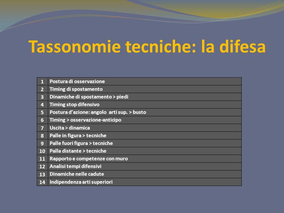 Tassonomie tecniche: la difesa 1 Postura di osservazione 2 Timing di spostamento 3 Dinamiche di spostamento > piedi 4 Timing stop difensivo 5 Postura