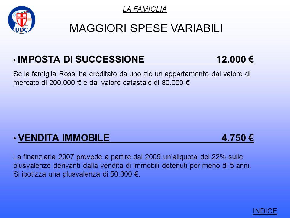LA FAMIGLIA INDICE MAGGIORI SPESE VARIABILI IMPOSTA DI SUCCESSIONE12.000 Se la famiglia Rossi ha ereditato da uno zio un appartamento dal valore di mercato di 200.000 e dal valore catastale di 80.000 VENDITA IMMOBILE 4.750 La finanziaria 2007 prevede a partire dal 2009 unaliquota del 22% sulle plusvalenze derivanti dalla vendita di immobili detenuti per meno di 5 anni.