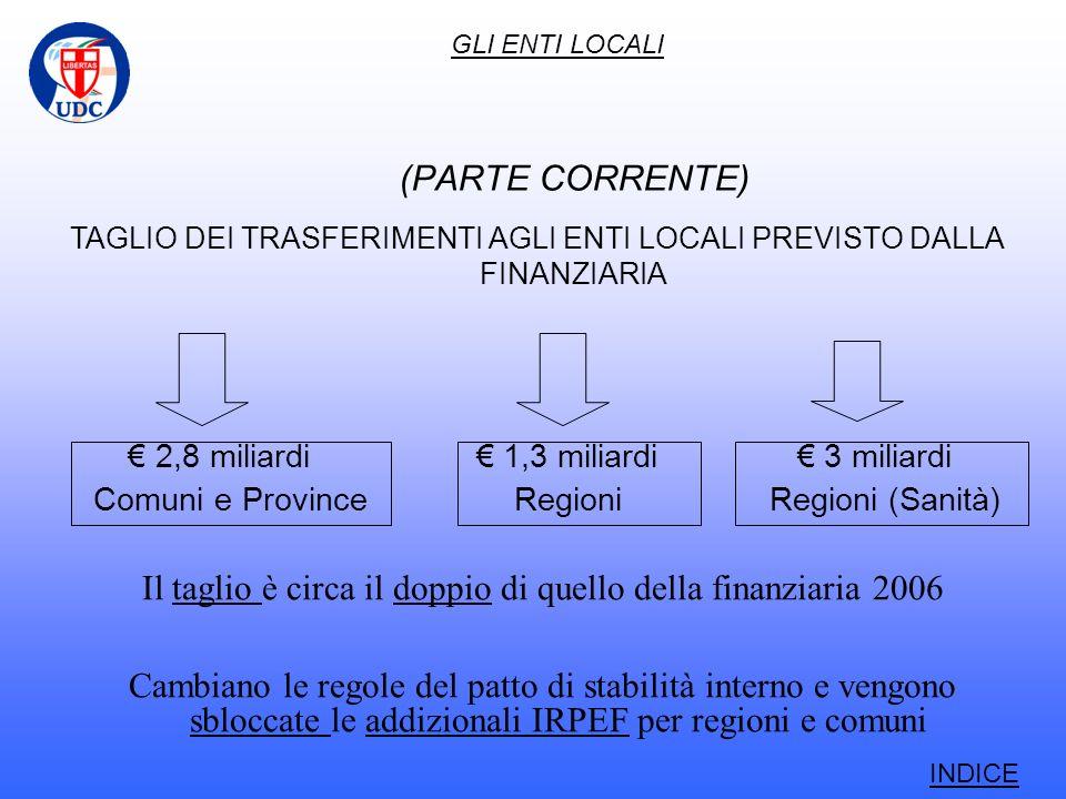 (PARTE CORRENTE) 2,8 miliardi 1,3 miliardi 3 miliardi Comuni e Province Regioni Regioni (Sanità) TAGLIO DEI TRASFERIMENTI AGLI ENTI LOCALI PREVISTO DALLA FINANZIARIA Il taglio è circa il doppio di quello della finanziaria 2006 Cambiano le regole del patto di stabilità interno e vengono sbloccate le addizionali IRPEF per regioni e comuni GLI ENTI LOCALI INDICE