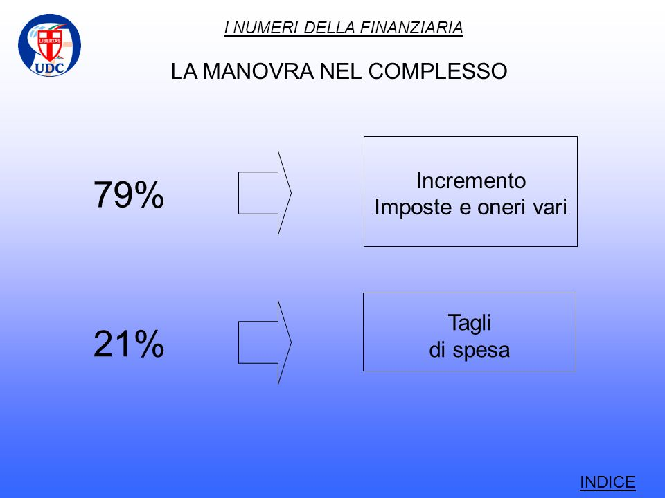 I NUMERI DELLA FINANZIARIA 79% Incremento Imposte e oneri vari 21% Tagli di spesa LA MANOVRA NEL COMPLESSO INDICE