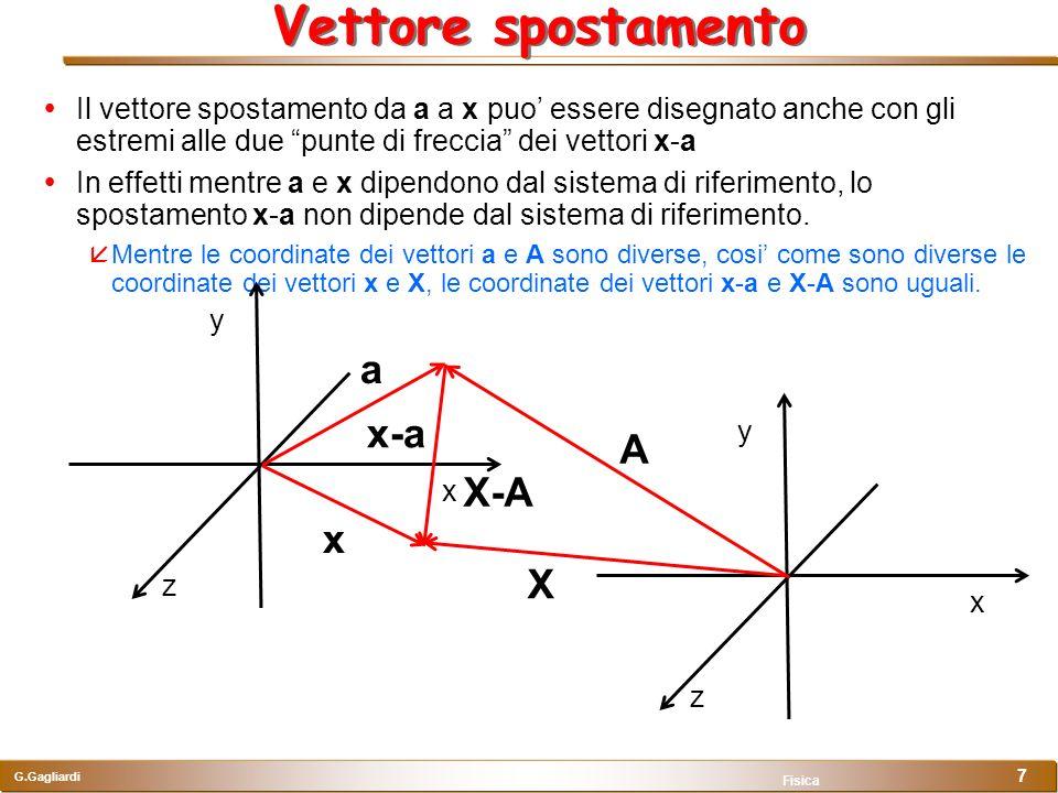 G.Gagliardi Fisica 7 Vettore spostamento Il vettore spostamento da a a x puo essere disegnato anche con gli estremi alle due punte di freccia dei vett