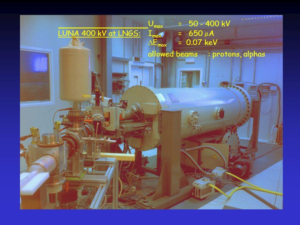 Fig 1 nuovo acceleratore da 400 kV Fig 2 mappa laboratori sotterranei Fig 3 rivelatore BGO usato per la p+d Fig 4 rivelatore BGO + stadi pompaggio gas target Fig 5 in primo piano stadio pompaggio gas target, in alto rivelatore BGO (il fascio di protoni entra dal basso Fig 6 vista laterale di stadio pompaggio + BGO Fig 7 uno spettro dei fotoni da 5.5 MeV Fig 8 come sopra Fig 9 le misure esistenti Fig 10 dettagli sul calorimetro per la misura della corrente del fascio (da una misura di potenze termica depositata, nota lenergia Fig 11 shema gas target con ricircolo deuterio