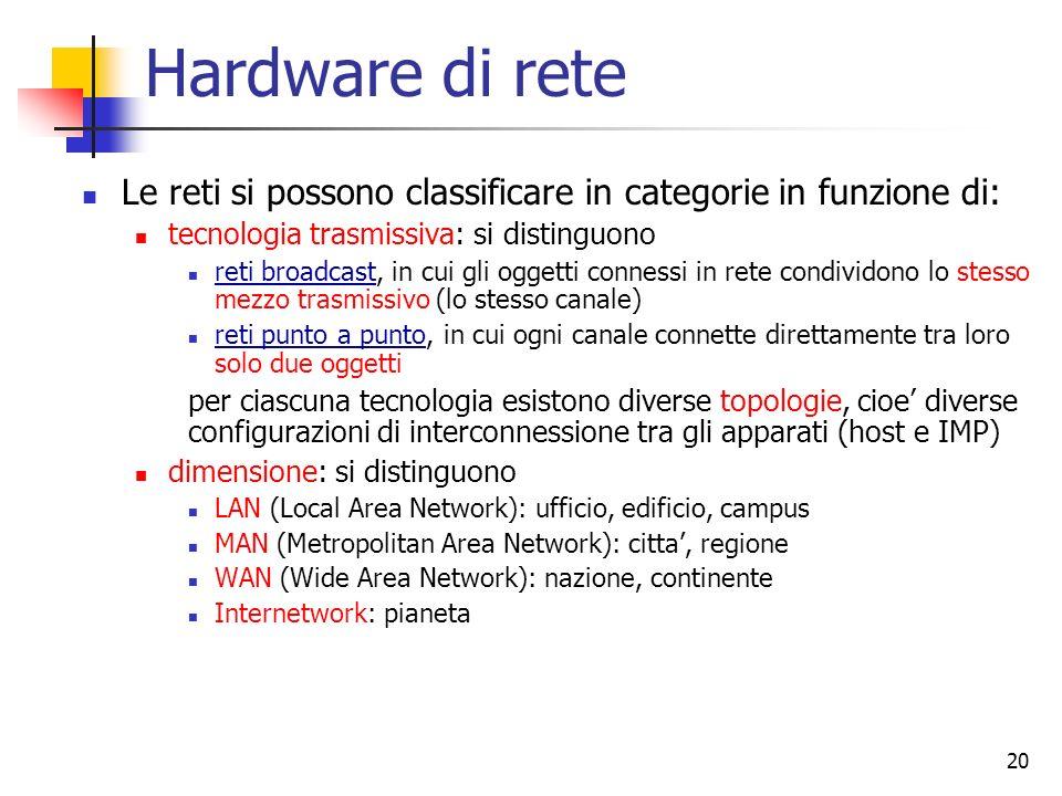 20 Hardware di rete Le reti si possono classificare in categorie in funzione di: tecnologia trasmissiva: si distinguono reti broadcast, in cui gli ogg