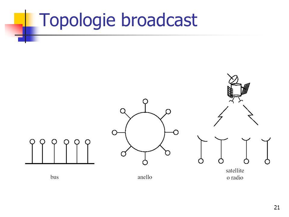 21 Topologie broadcast