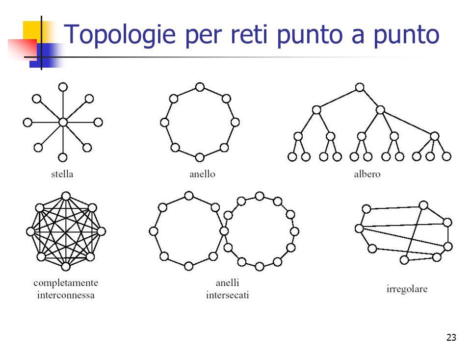 23 Topologie per reti punto a punto