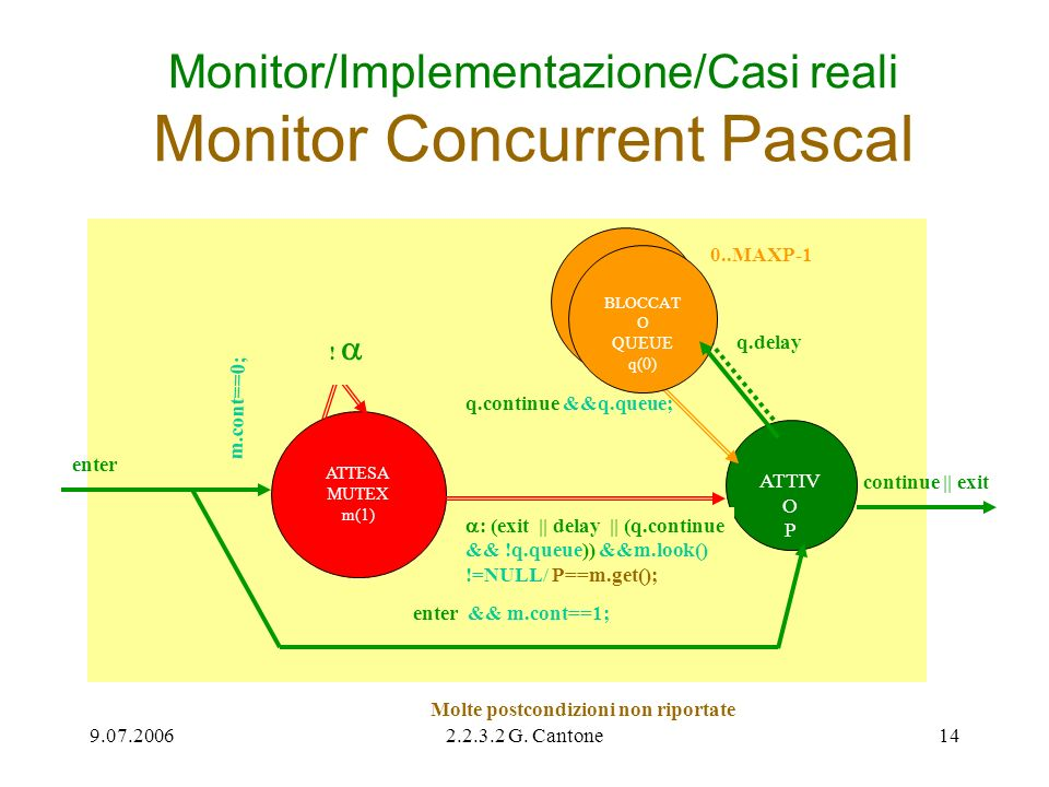 9.07.20062.2.3.2 G. Cantone14 Monitor/Implementazione/Casi reali Monitor Concurrent Pascal ATTESA MUTEX m(1) q.continue &&q.queue; enter ATTIV O P ATT