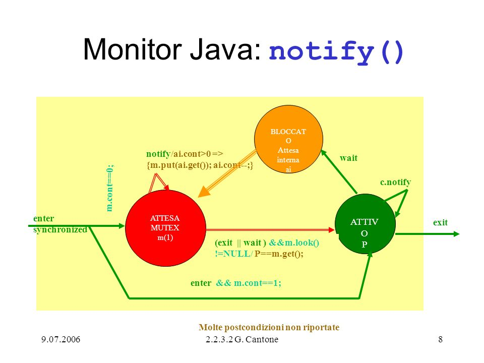 9.07.20062.2.3.2 G. Cantone8 Monitor Java: notify() ATTESA MUTEX m(1) notify/ai.cont>0 => {m.put(ai.get()); ai.cont--;} enter synchronized ATTIV O P B