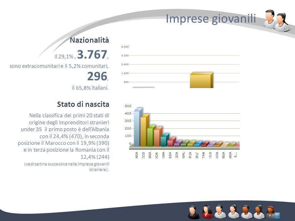 Imprese giovanili. Nazionalità Il 29,1%, 3.767, sono extracomunitari e il 5,2% comunitari, 296, il 65,8% italiani. Stato di nascita Nella classifica d