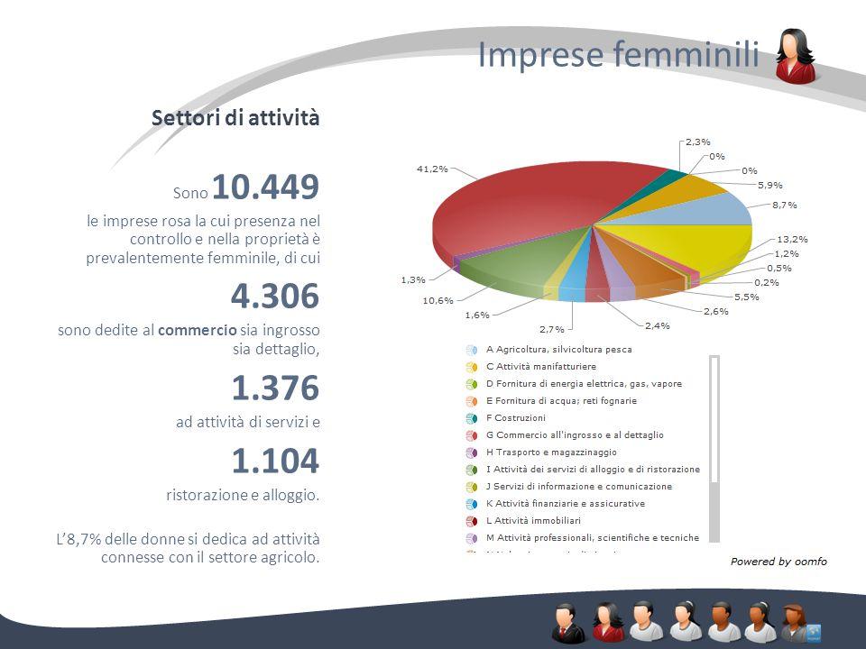 Settori di attività Imprese femminili. Sono 10.449 le imprese rosa la cui presenza nel controllo e nella proprietà è prevalentemente femminile, di cui