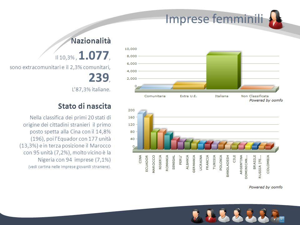 Imprese femminili. Nazionalità Il 10,3%, 1.077, sono extracomunitari e il 2,3% comunitari, 239, L87,3% italiane. Stato di nascita Nella classifica dei