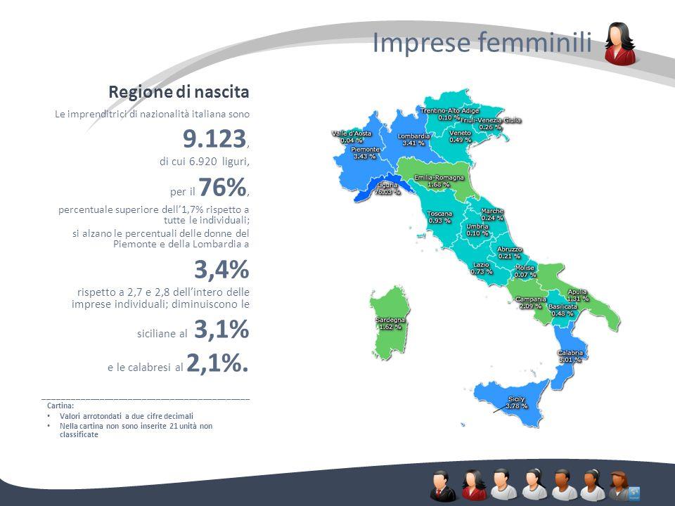 Regione di nascita Imprese femminili. Le imprenditrici di nazionalità italiana sono 9.123, di cui 6.920 liguri, per il 76%, percentuale superiore dell