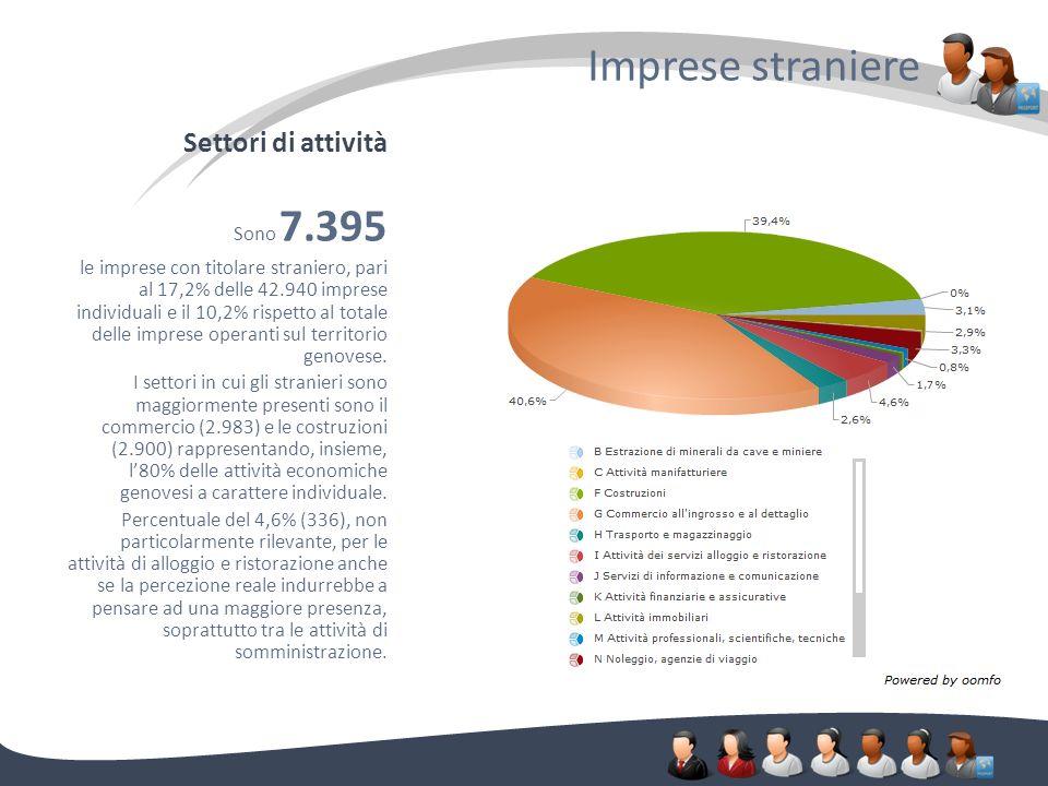 Settori di attività Imprese straniere. Sono 7.395 le imprese con titolare straniero, pari al 17,2% delle 42.940 imprese individuali e il 10,2% rispett