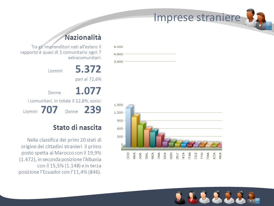Nazionalità Imprese straniere. Tra gli imprenditori nati allestero il rapporto è quasi di 1 comunitario ogni 7 extracomunitari: Uomini 5.372 pari al 7