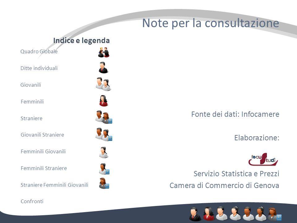 Note per la consultazione Fonte dei dati: Infocamere Elaborazione: Servizio Statistica e Prezzi Camera di Commercio di Genova Indice e legenda Quadro