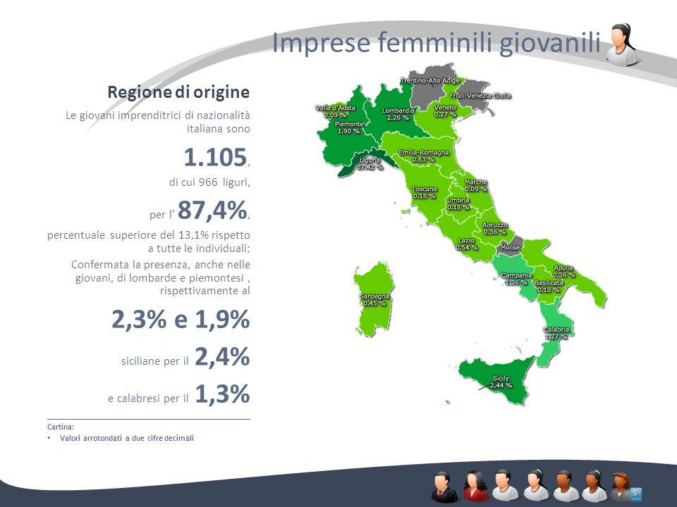 Regione di origine Imprese femminili giovanili. Le giovani imprenditrici di nazionalità italiana sono 1.105, di cui 966 liguri, per l 87,4%, percentua