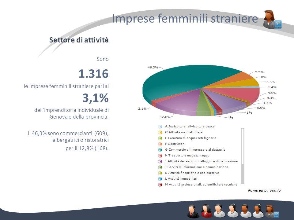 Settore di attività Imprese femminili straniere. Sono 1.316 le imprese femminili straniere pari al 3,1% dellimprenditoria individuale di Genova e dell